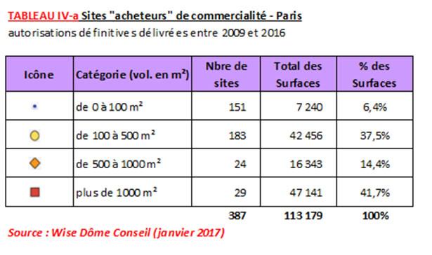 """Tableau : Sites """"acheteurs"""" de commercialité - Paris"""