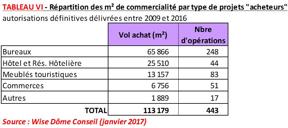 """Tableau : Répartition des m2 de commercialité par type de projets """"acheteurs"""""""
