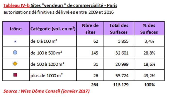"""Tableau : sites """"vendeurs"""" de commercialité - Paris"""