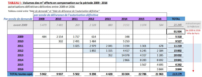 Tableau : Vomules des m2 offerts en compensation sur la période 2009-2016
