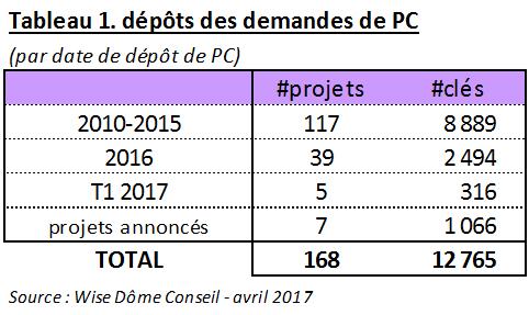 Demande de Permis de Construire à Paris