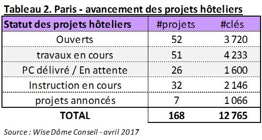 Avancement projets hoteliers parisiens