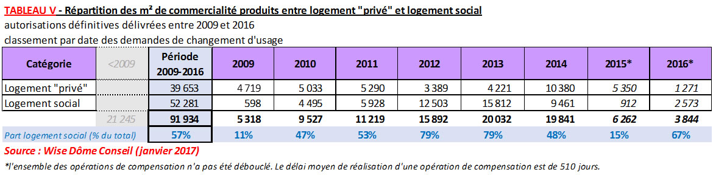 """Tableau : Répartition des m2 de commercialité produits entre logement """"privé"""" et logement social"""