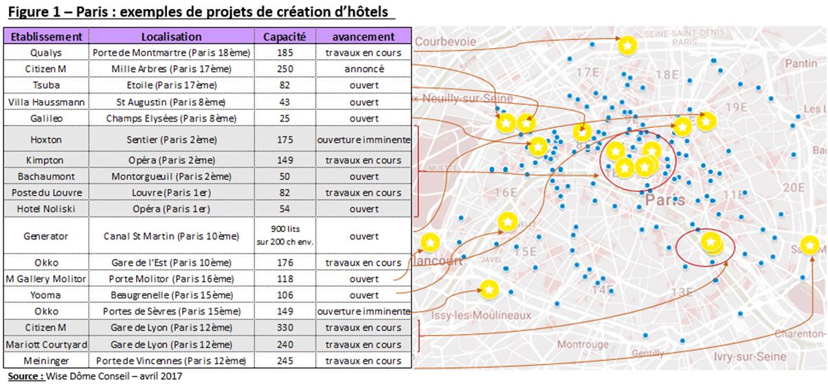 Projet Création d'hotels à Paris