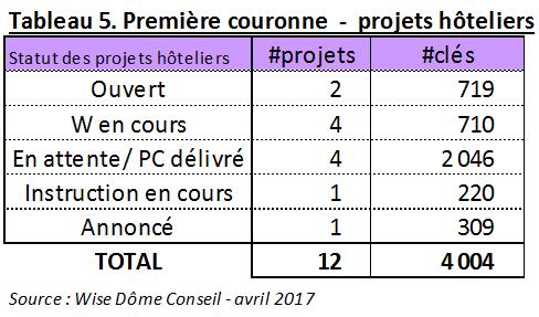 Projets hoteliers, première couronne